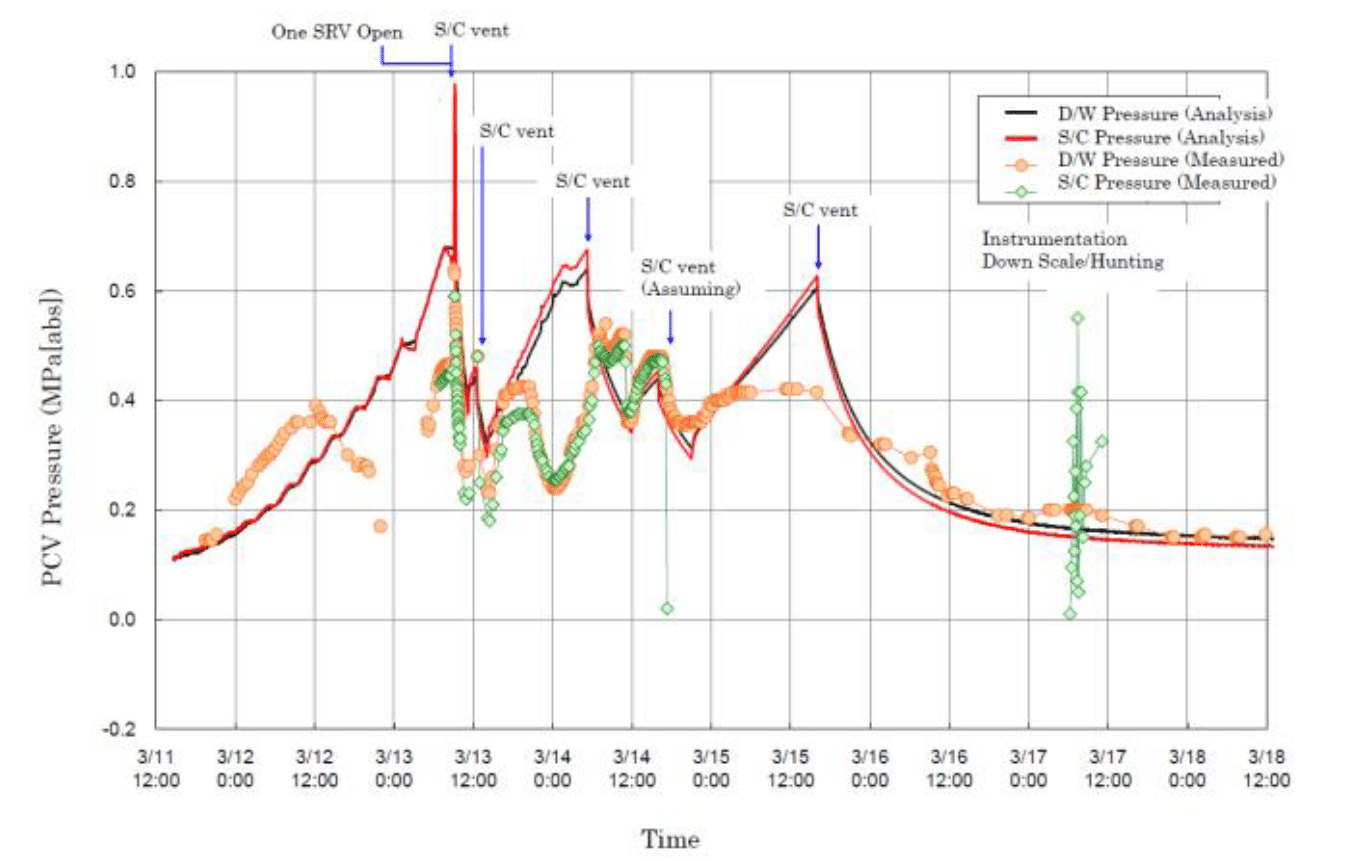Figure 1 Report of Japanese Government to the IAEA Ministerial Conference on Nuclear Safety - The Accident at TEPCO's Fukushima Nuclear Power Stations, Attachment IV-1, Figure 3.3.1.3, p. 51